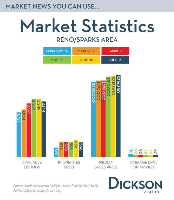 August 11 Reno Real Estate Market Statistics