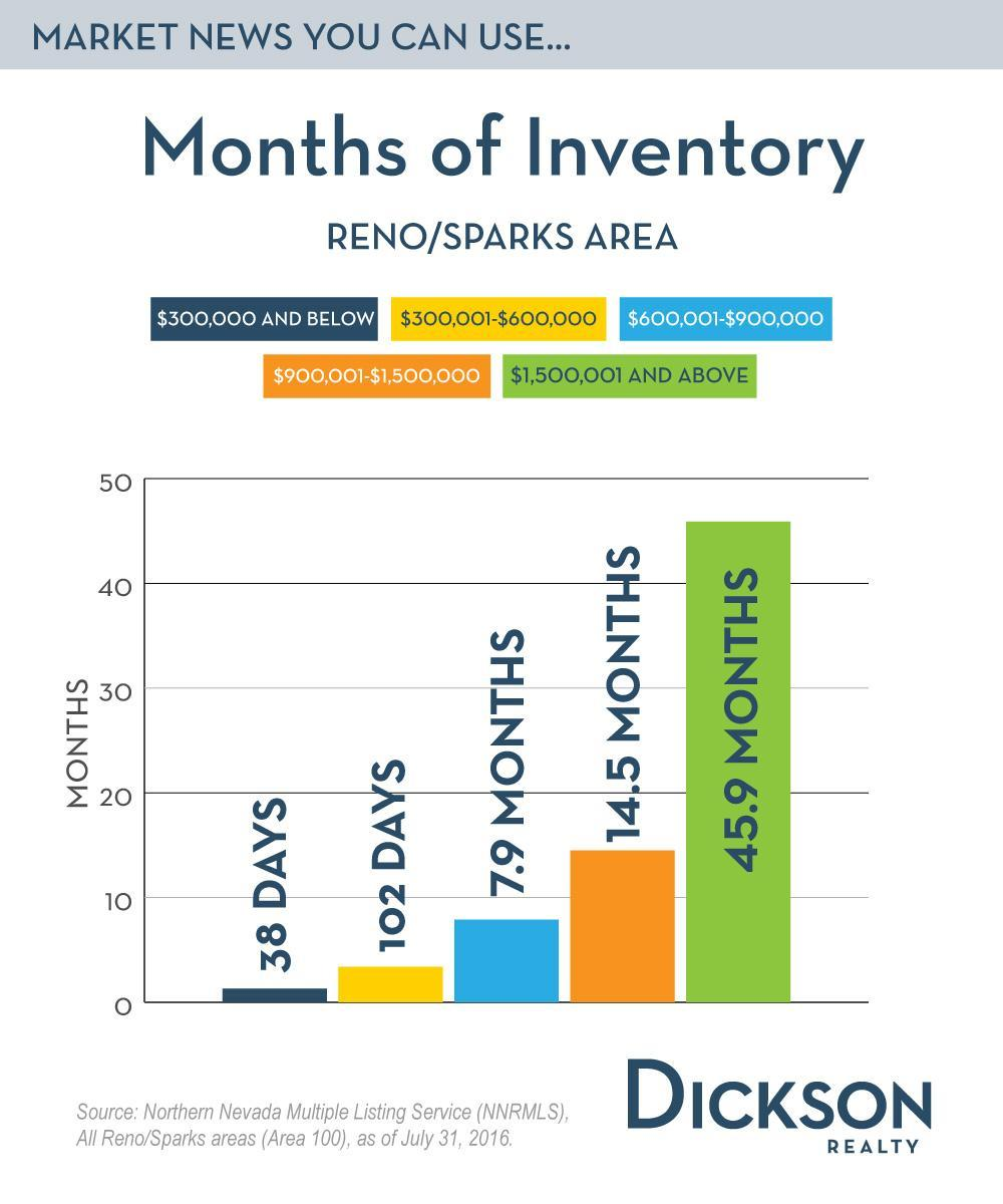 July 31 Months of Inventory Reno Sparks