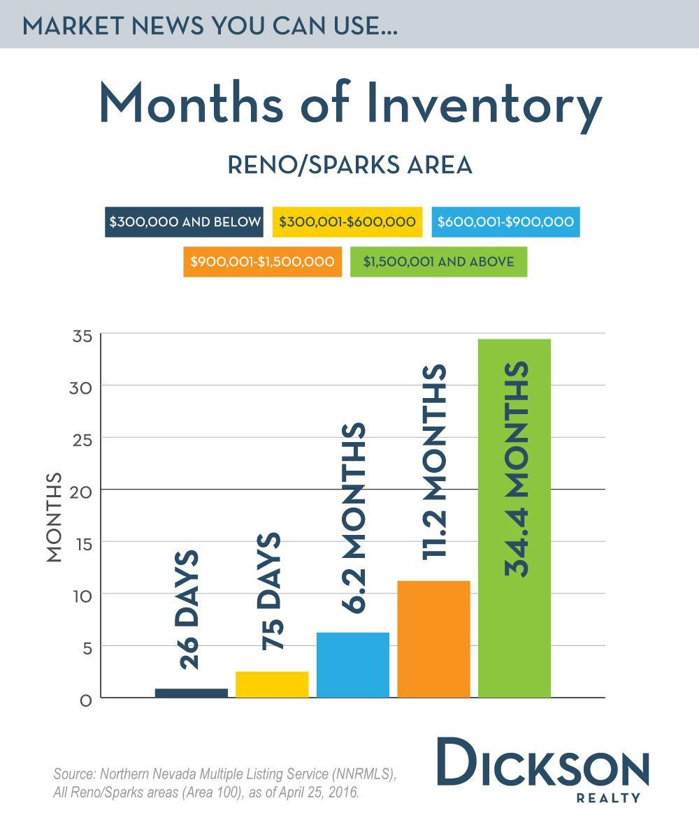 May 2 2016 Reno Sparks Real Estate Months of Inventory